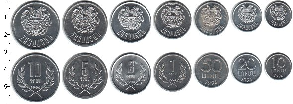 Изображение Наборы монет СНГ Армения Армения 1994 1994 Алюминий UNC-
