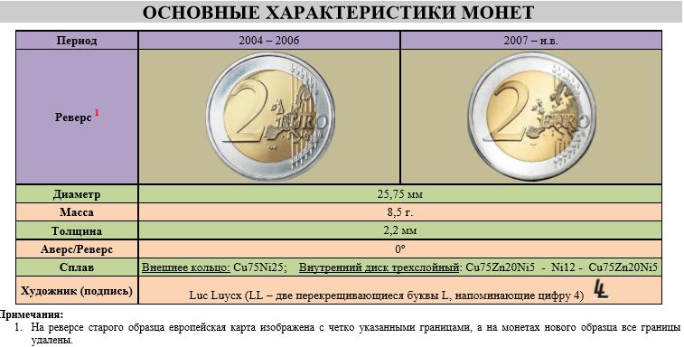Характеристики монет 2 евро